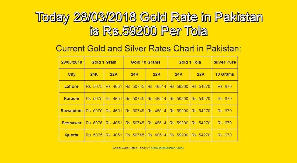 28 Mar 18 English Goldrate Goldratestan Grp Today 03 2018 Gold Rate In Stan Is Rs 59200 Per Tola Goldrateusa Goldrateindia