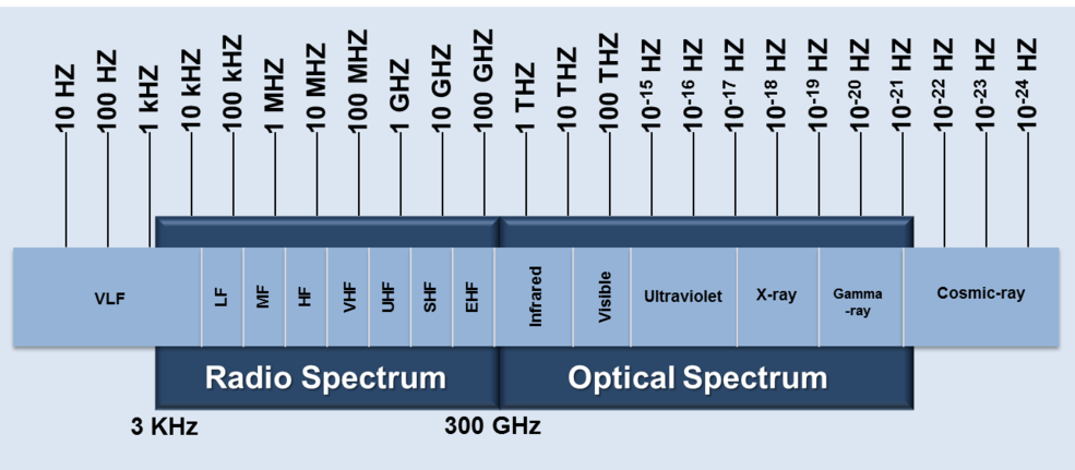 What Are The Spectrum Band Designators And Bandwidths Listening Station Electromagnetic Spectrum Radio Wave