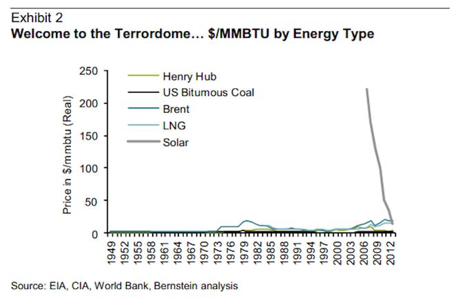 Energy Energy Energy Technology Renewable Energy