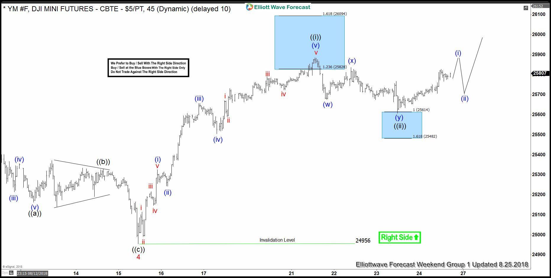 Dow Jones Futures Elliott Wave View Reacting Higher From Blue Box