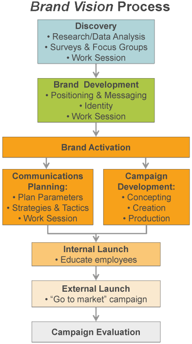 example of brand vision process