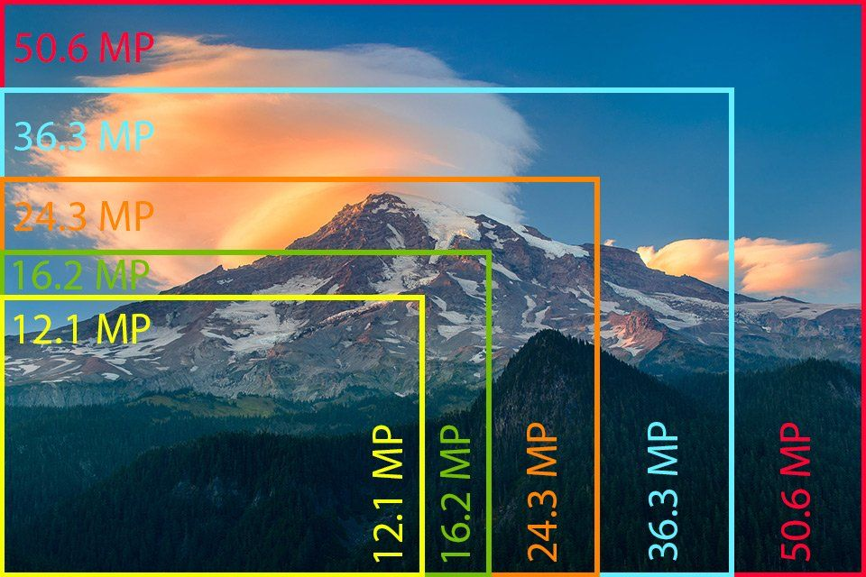 Camera Resolution Explained Understanding Camera Digital Camera Digital Camer