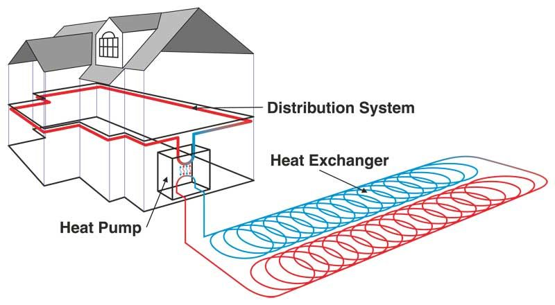 Ground Source Heat Pump A Heat Pump Is The Mechanism By Which