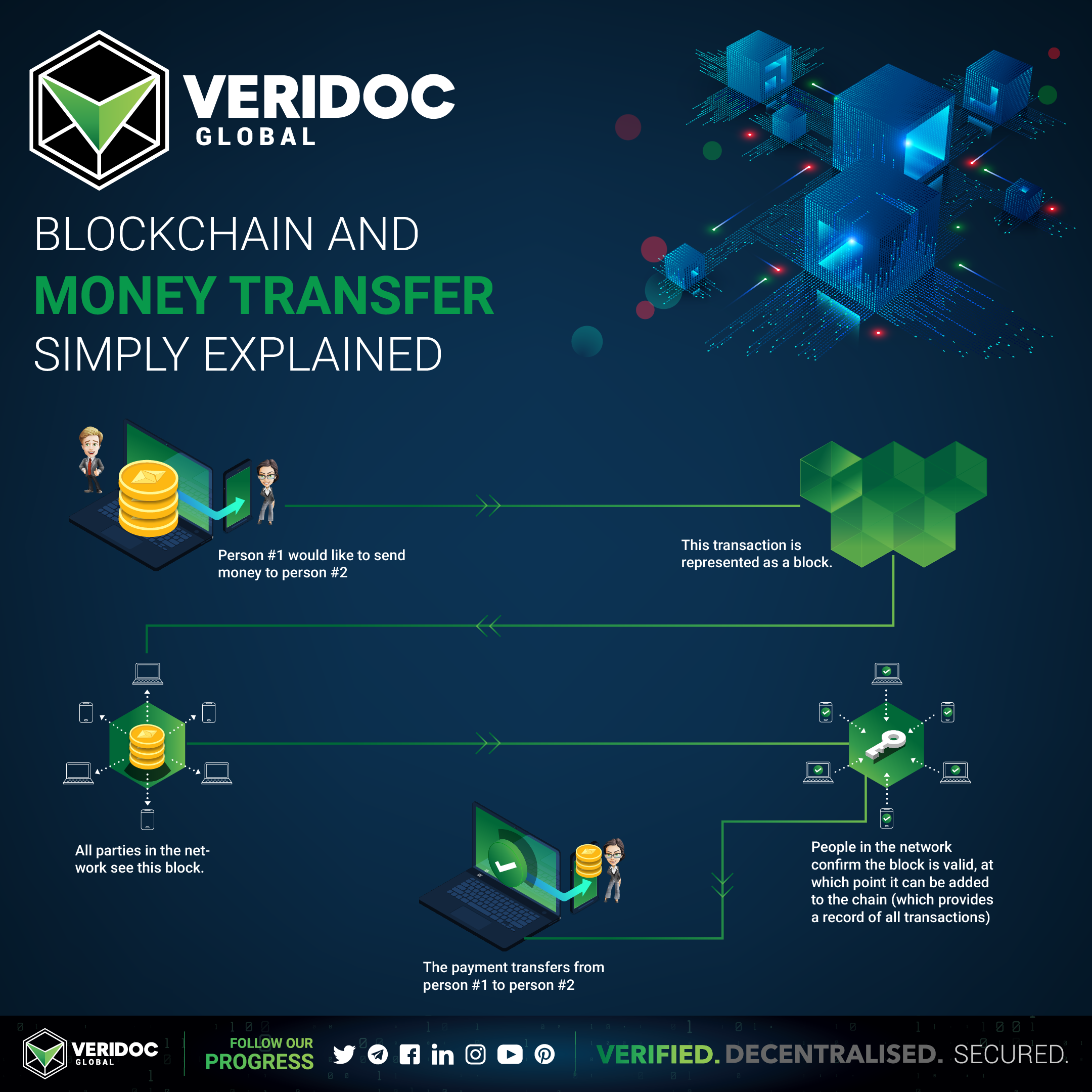 Blockchain Money Transfer Simply Explained In 5 Easy Steps Money Transfer Blockchain Blockchain Technology