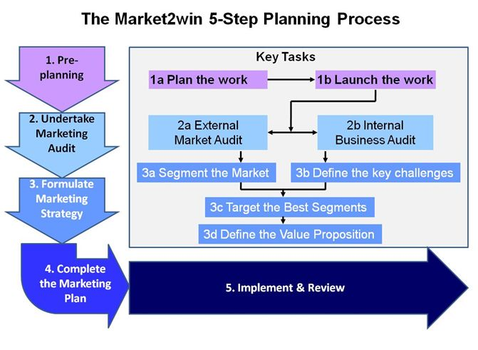 Strategic Planning Process  Planing    Marketing