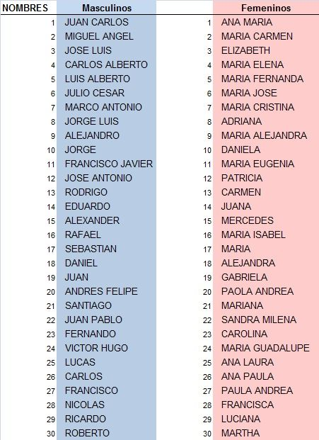 30 Nombres Masculinos Femeninos America Latina Jpg 451 621 Spanish Baby Names Hispanic Baby Names Mexican Baby Names