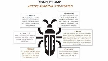Active Reading Strategies Concept Map Posters or Slides