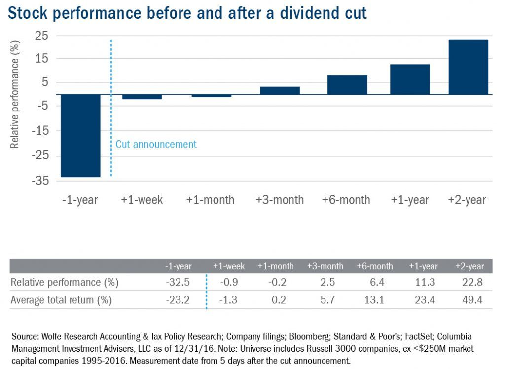 Cautionary Words For Investors Chasing Dividend Yield