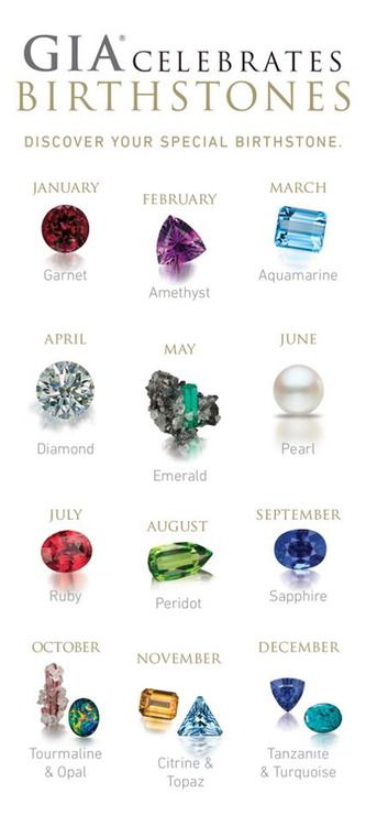 Find Your Birthstone In This Chart