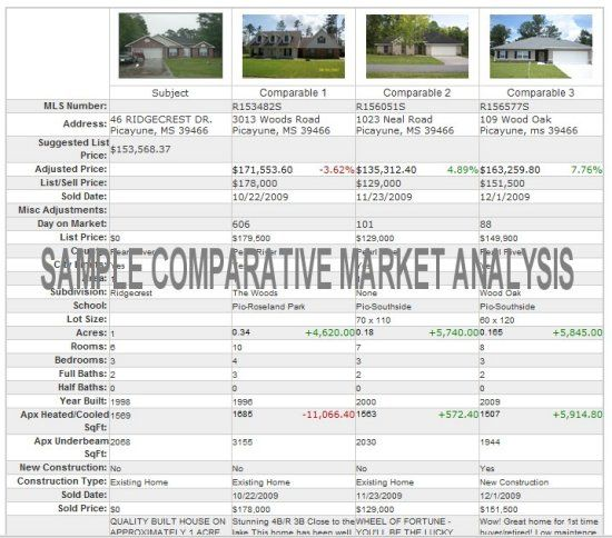 Pin by Denise Fitzpatrick on Selling Your Home Pinterest - competitive market analysis