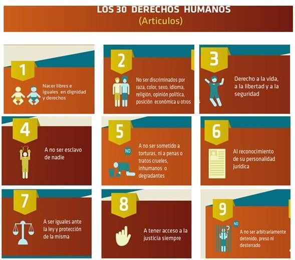 Guia Para Dar A Conocer Los Derechos Humanos A Adolescentes Sordos Derechos Humanos Derechos De Los Ninos Los 30 Derechos Humanos