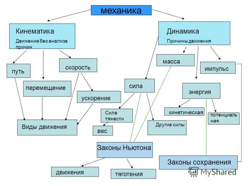 План конспекты уроков изо 6-7 классы