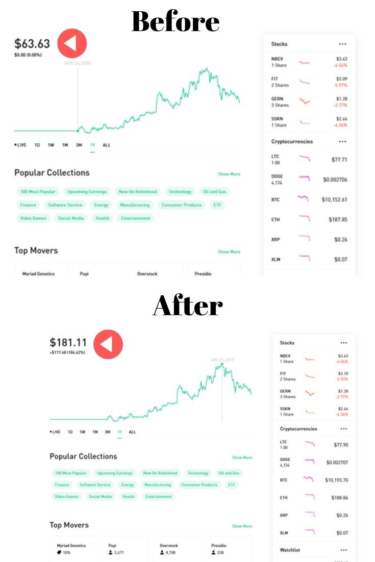11748 in profit just buy investing in robinhood stock