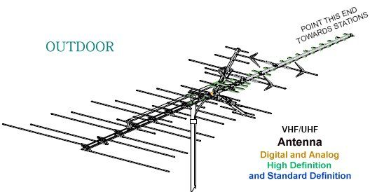 tv antenna wire diagram electrical wiring diagram guide TV Antenna 2 Prong Wiring-Diagram