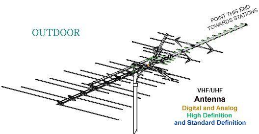 electric antenna wiring diagram trailer diagrams 7 way electrical hdtv digital tv 94 electrica