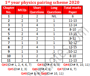 Pairing Scheme 2020 1st Year Physics Physics Paper Physics