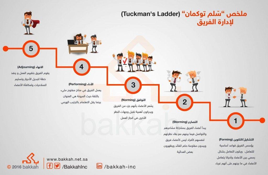 انفوجرافيك ادارة ريادة سلم توكمان ادارة اعمال مشاريع ادارة مشاريع السعودية علم Life Coach Certification Human Development Business Practices