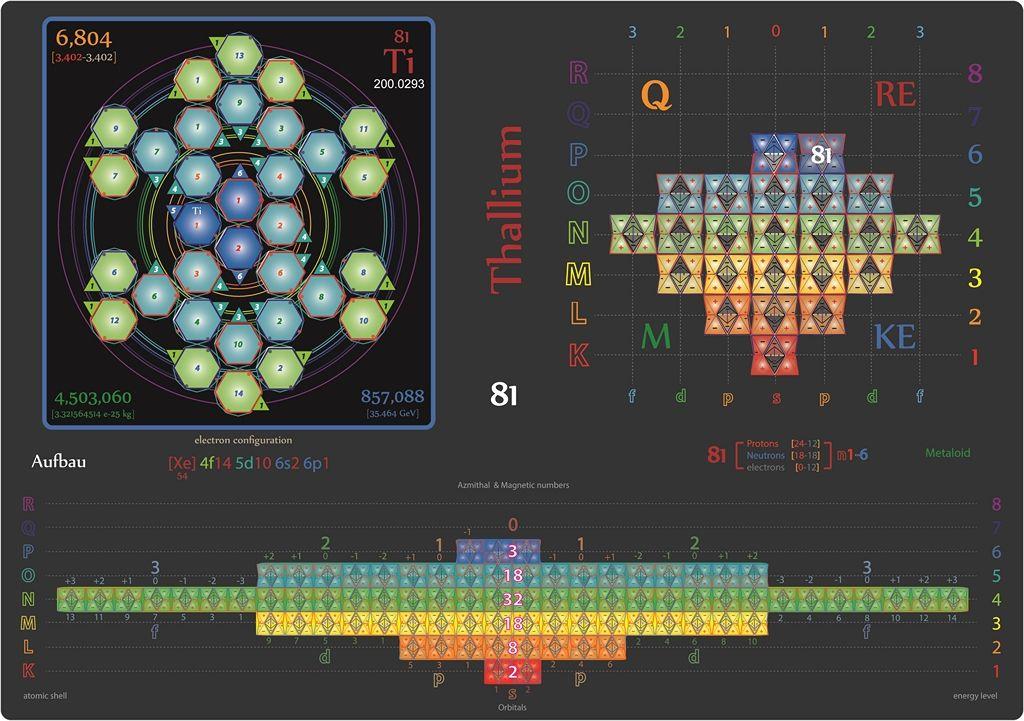 Tetryonics 52.81 the 3D quantum geometry of Thallium