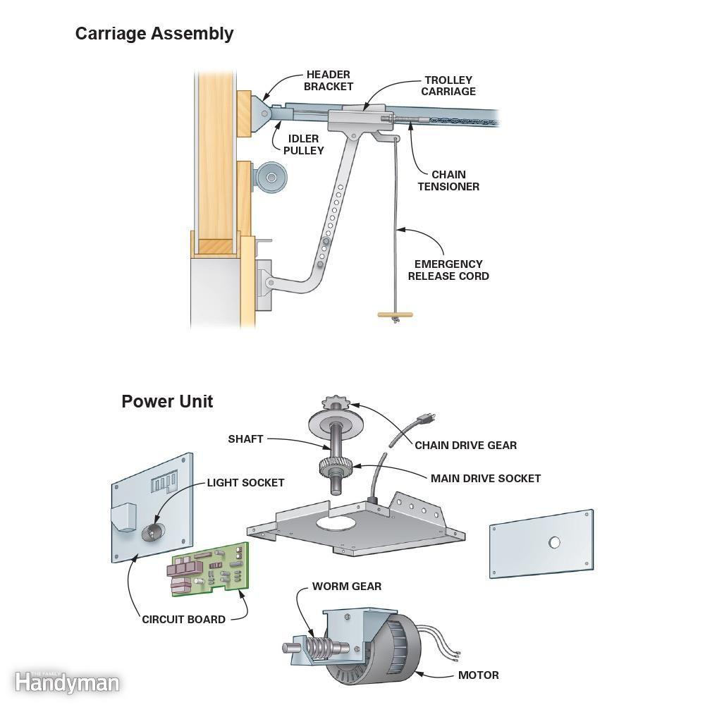 How To Repair A Garage Door Opener Garage Door Opener Repair Garage Door Opener Troubleshooting Garage Doors