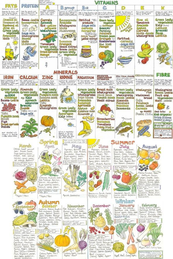 Foods chart showing which have different minerals beautifully done also uk seasonal fruit and vegetable food vegetables rh pinterest