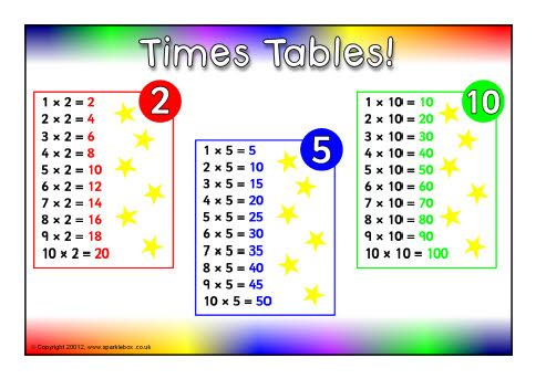 2 5 and 10 times tables mat sb9060 sparklebox rekenen tafeltjes times tables free. Black Bedroom Furniture Sets. Home Design Ideas