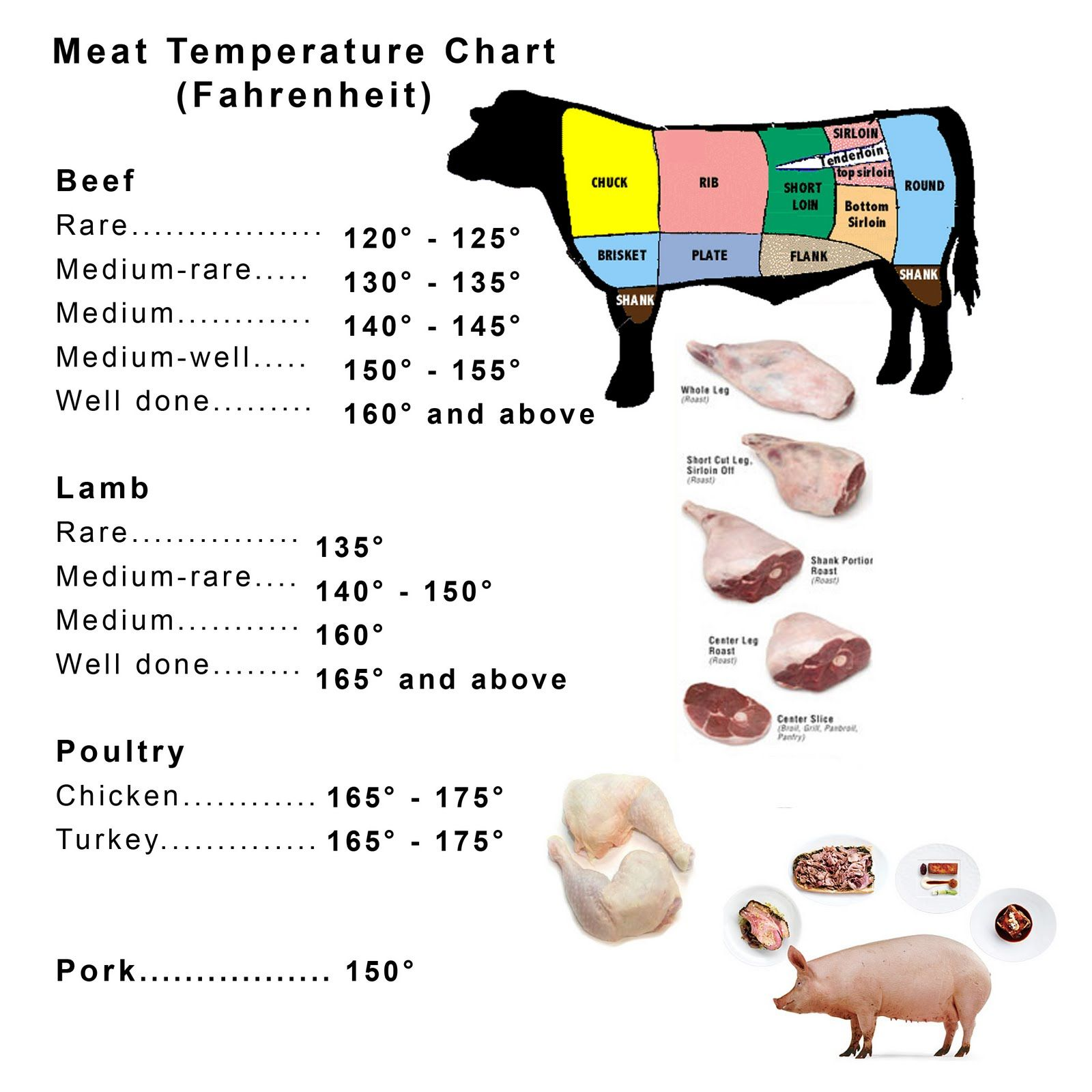 Meat and poultry temperature chart lamb left over chicken meat