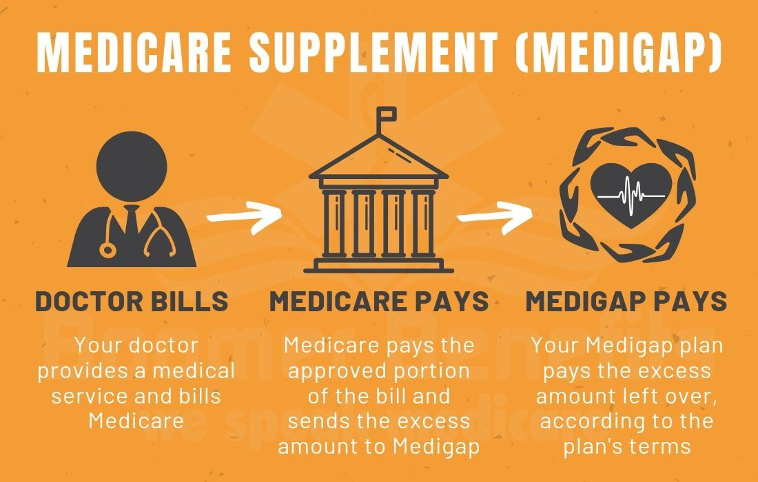 Medicare Supplement Plan Medicare Supplement Plans Medicare