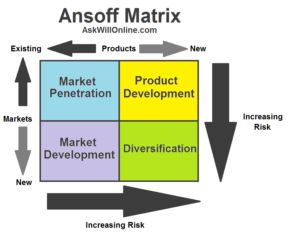 strategies for market penetration Ansoff's matrix provides four different growth strategies: market penetration - the firm seeks to achieve growth with existing products in their current market segments, aiming to increase its market share.