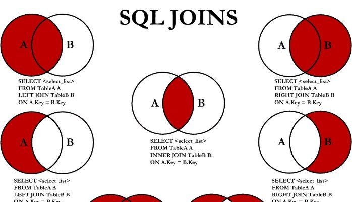 Sql joins venn diagrams programming pinterest venn diagrams sql joins venn diagrams ccuart Gallery