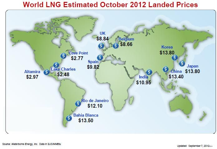 Simplerna Natural Gas Prices World Map Gas Prices Natural Gas Companies Gas