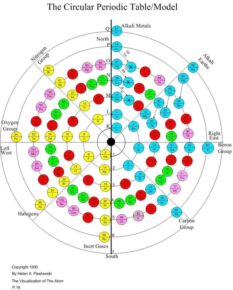 Periodic Table Database Chemogenesis Vibration \ Sound - new periodic table quiz sporcle