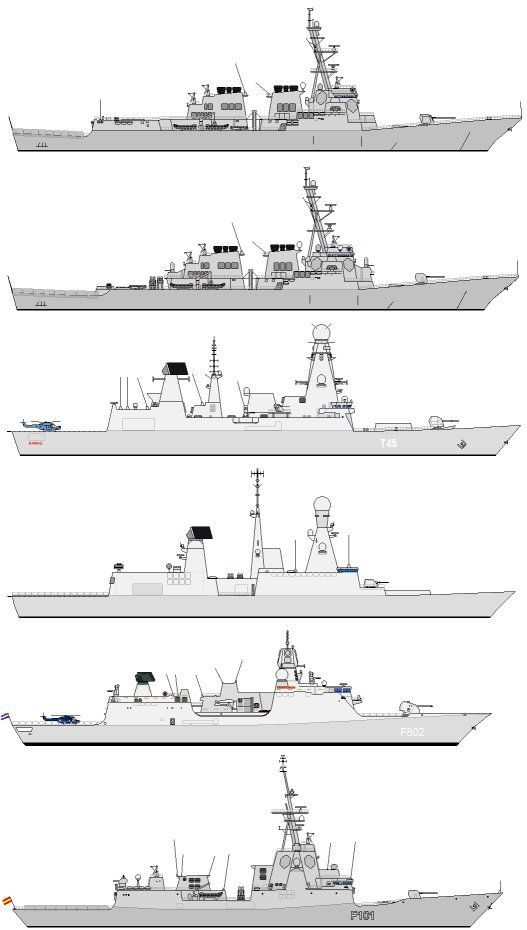 "Modern western air warfare destroyers. From top to bottom: USN DDG-51 ""Arleigh Burke"" Class, Flight IIA; Flight I; RN Type 45 ""D"" Class; French Horizon ""Forbin"" Class; Dutch ""De Zeven Provincien"" Class; Spanish ""F100"" Class. Source: Mihoshi (4/2003) . Navy Matters | Type 45 Section"