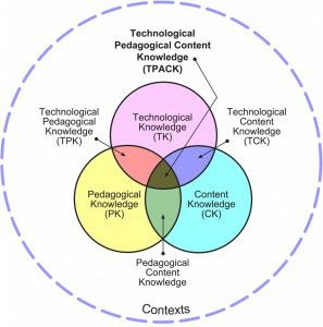 Technology Pedagogy And Content Knowledge Instructional Technology Learning Theory Technology Integration