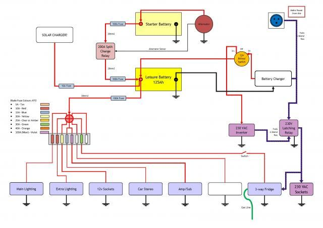 campervan electrical installation wiring diagram rh pinterest com