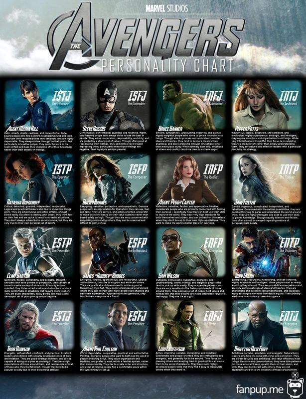 11 Fun Mbti Charts Personalty Types For Geeks 8 Bit Nerds Personality Chart Avengers Mbti Charts