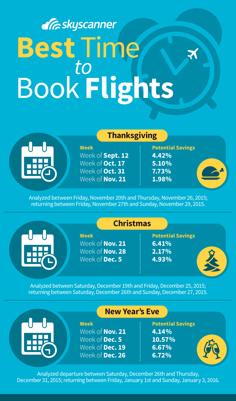 Best Time to Buy Christmas Flights in 2019 from US ...