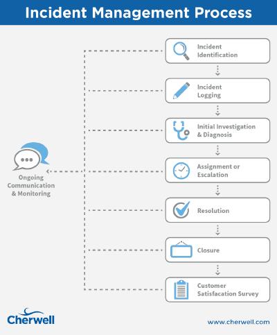 Agile Process Flow Diagram Kenmore Elite Parts Incident Management Itil Pinterest