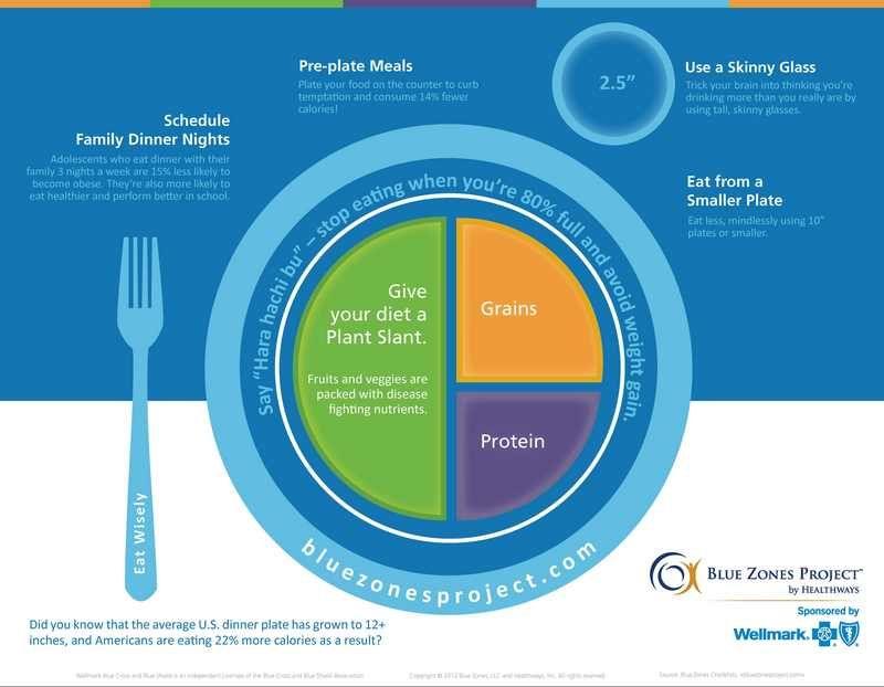 foods in blue zone diet