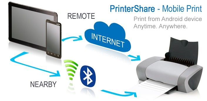 PrinterShare™ Mobile Print Premium 8.9.4 APK | Mobile ...