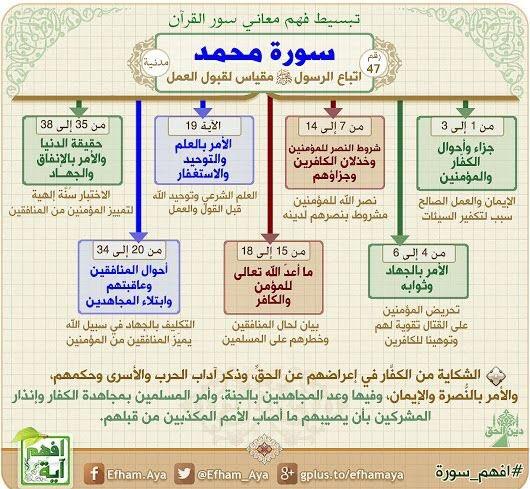 افهم آية Twitter Search Twitter Learn Quran Quran Book Quran Recitation