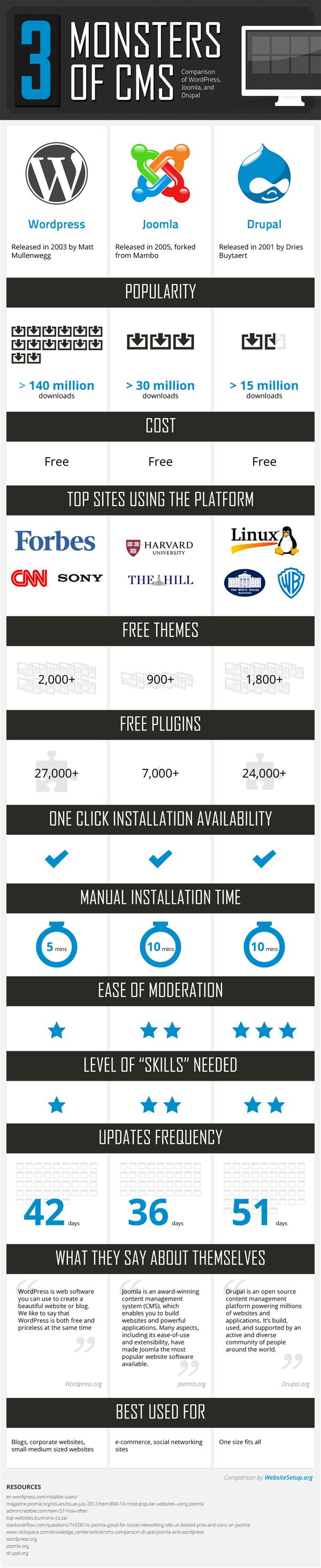 The Wordpress Vs Joomla Vs Drupal Infographic Cms Report Drupal Joomla Web Development Design