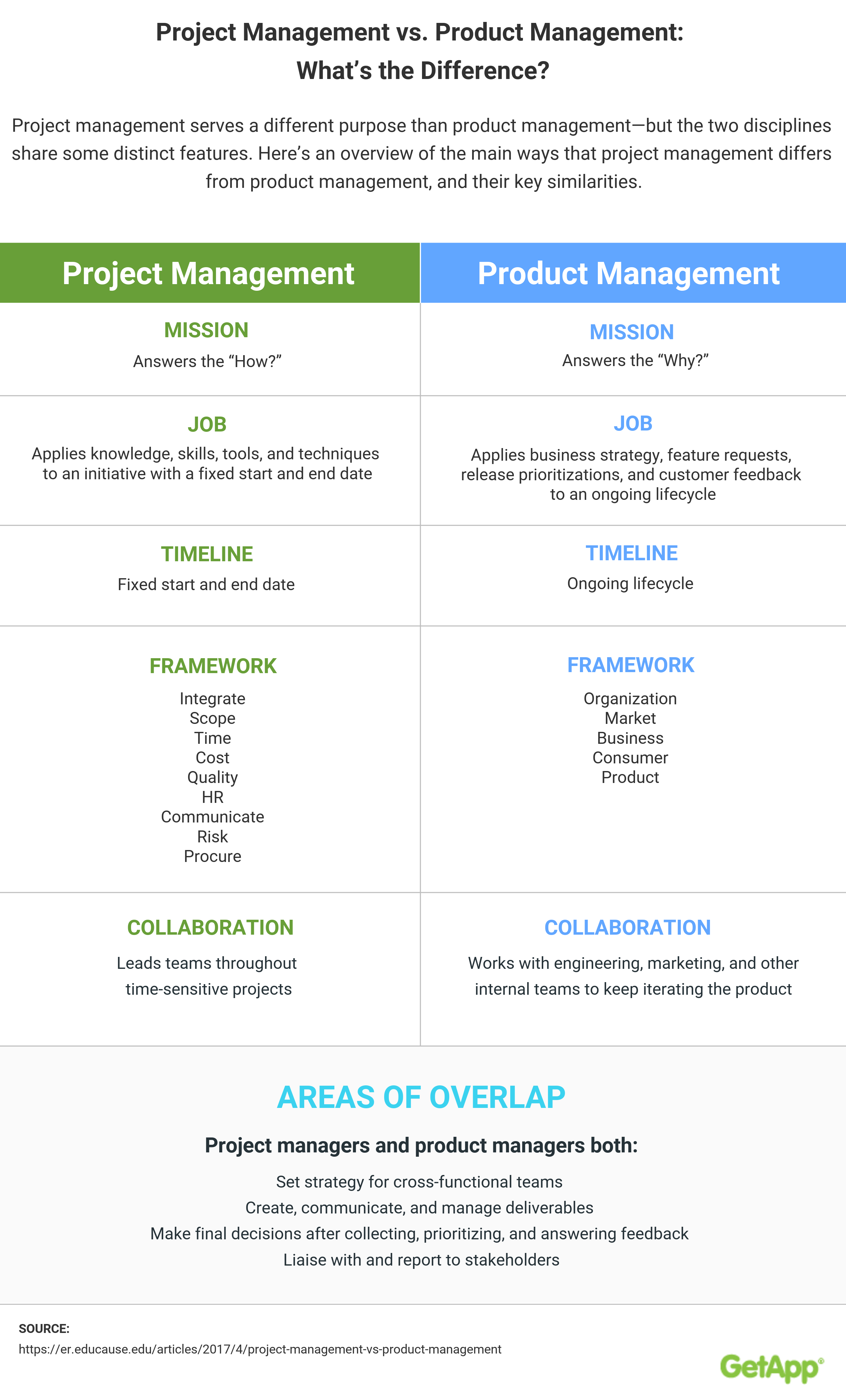 Project Management Vs Product Management What S The Difference Infographic Project Management Management Infographic