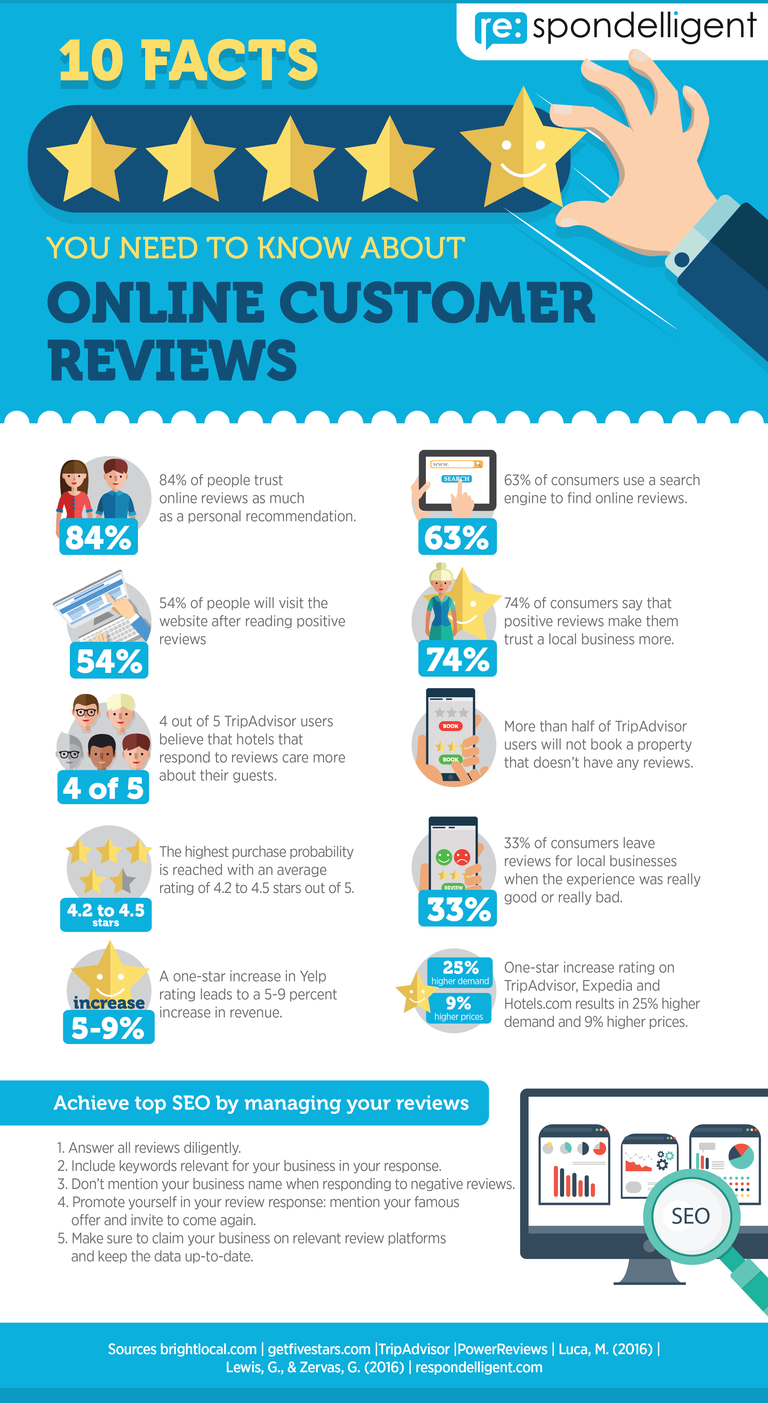 Infographic 10 Facts You Need To Know About Customer Online Reviews Online Reviews Digital Marketing Infographics Infographic Marketing