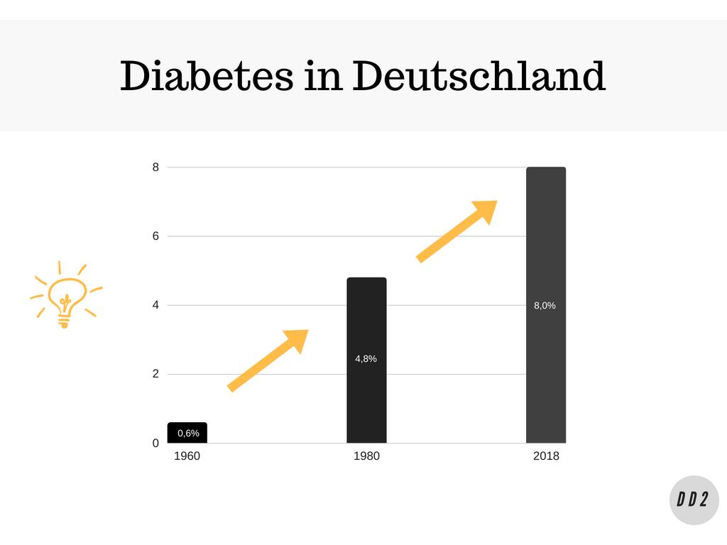 Sind TypDiabetiker zu 50 Prozent behindert?
