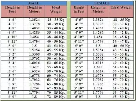 5 feet woman ideal weight in kg