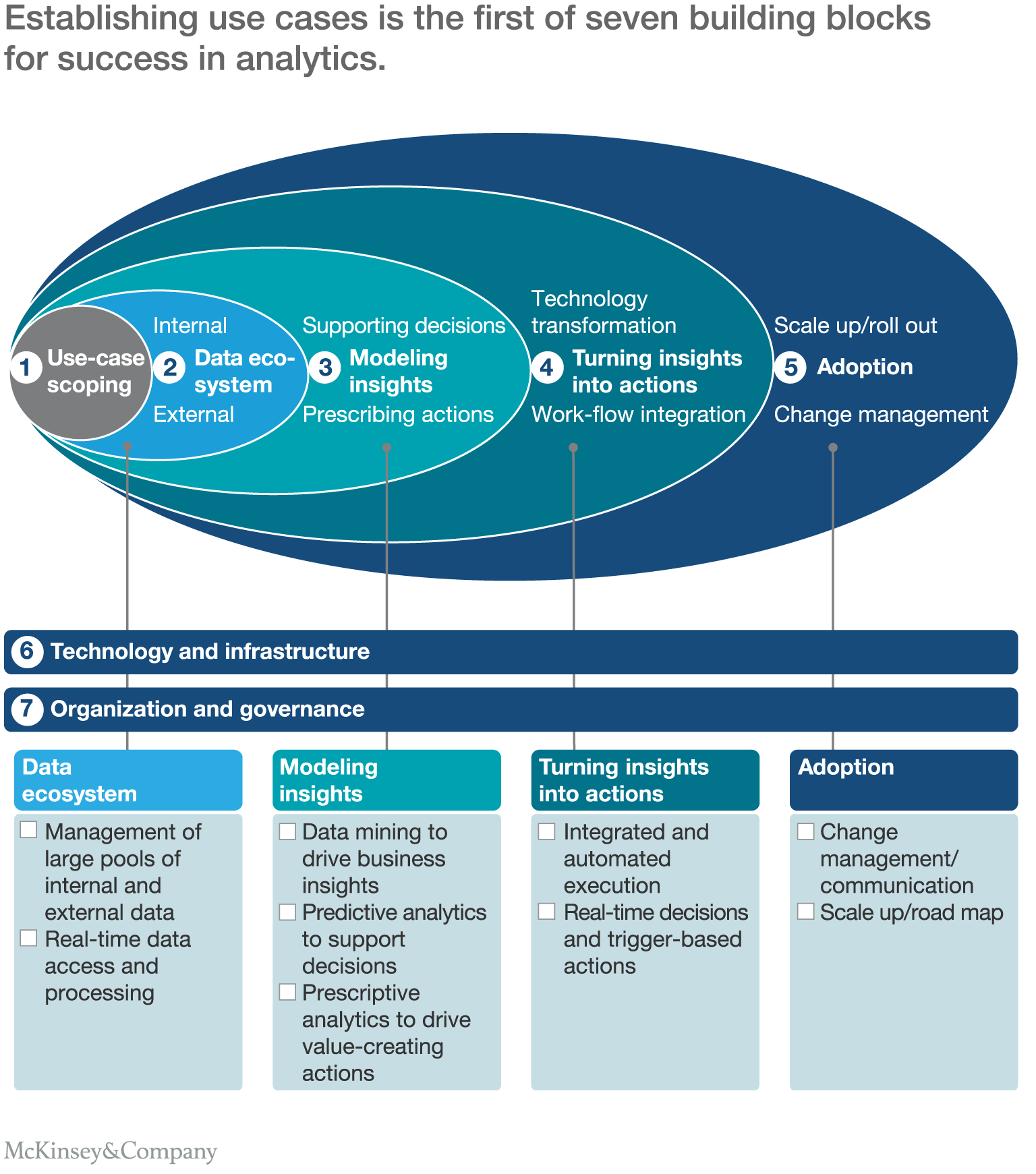McKinsey & Company In 2019