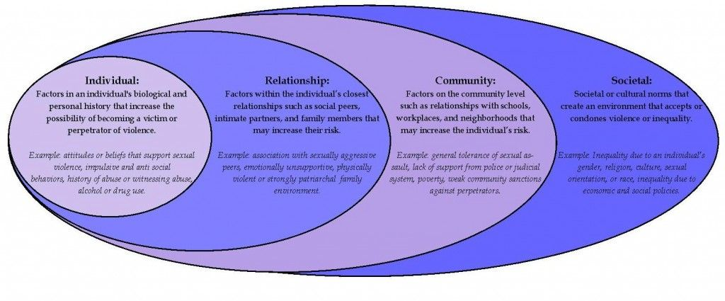 ecological model of health and wellness Prevention and the promotion of mental health wellness,  chl's ecological model for advancing health and  implement and test this ecological model in vermont.