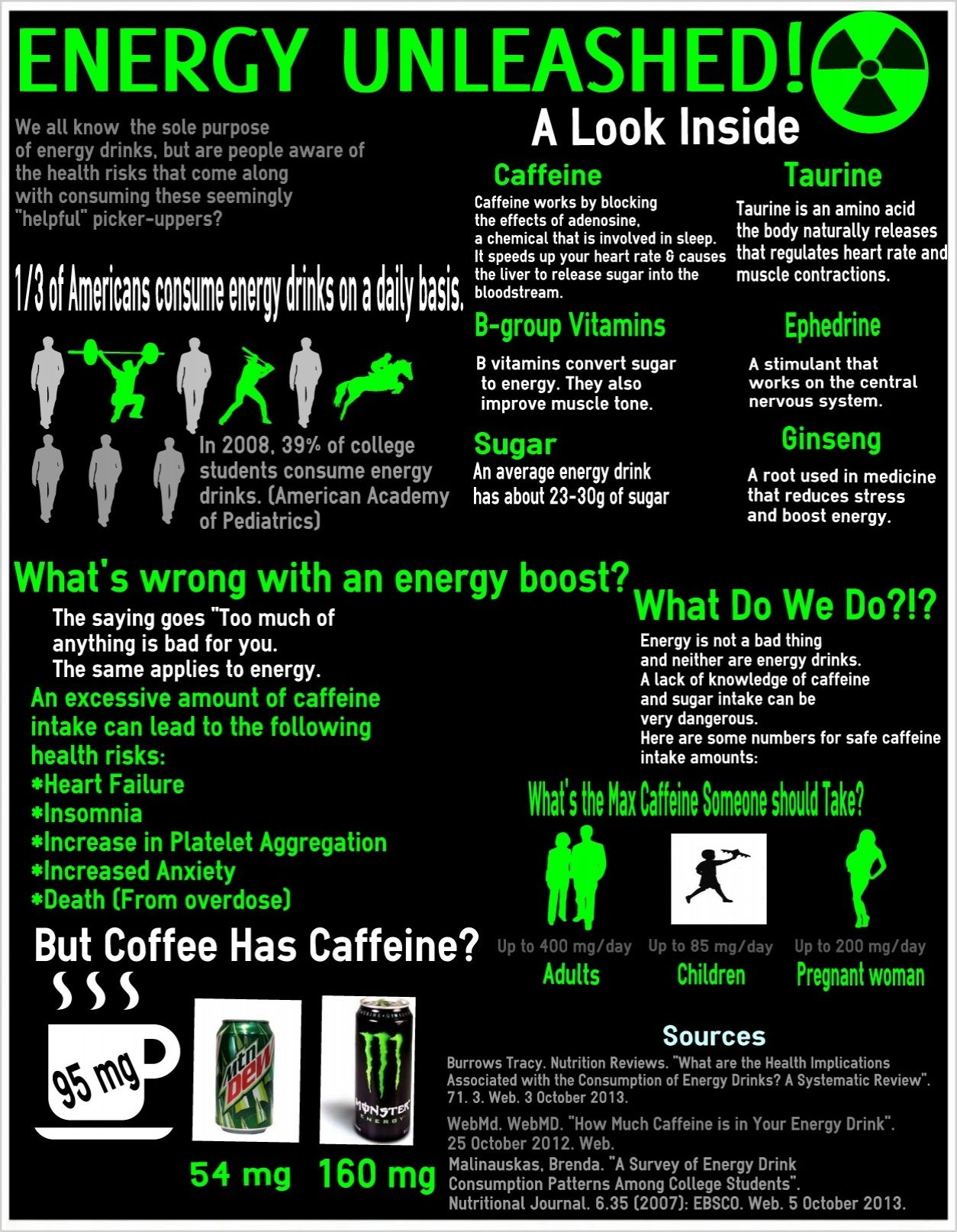 Pin by Easel.ly on New Templates! | Energy drinks, Amino
