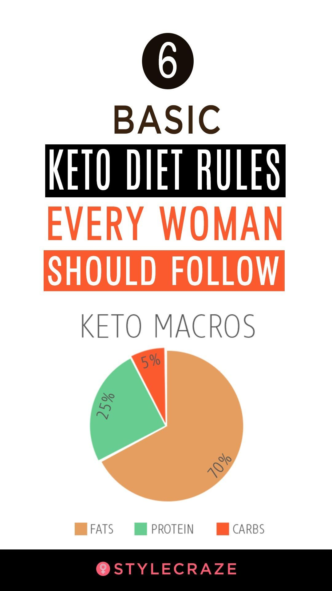 6 Basic Keto Diet Rules Every Woman Should Follow Keto Diet Keto Best Keto Diet