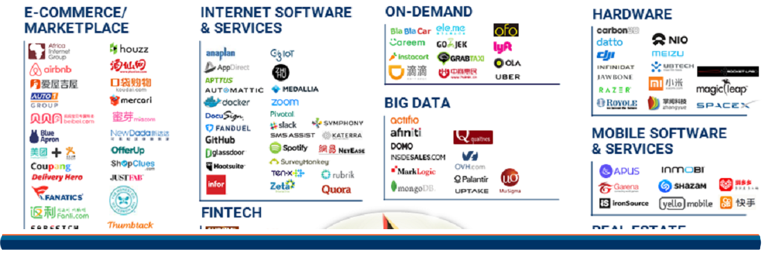 Unicorn Market Map Update (5 17) cover image 1 | The